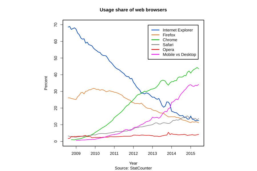 Internet Browser - Marktanteile (2009 - 2015)